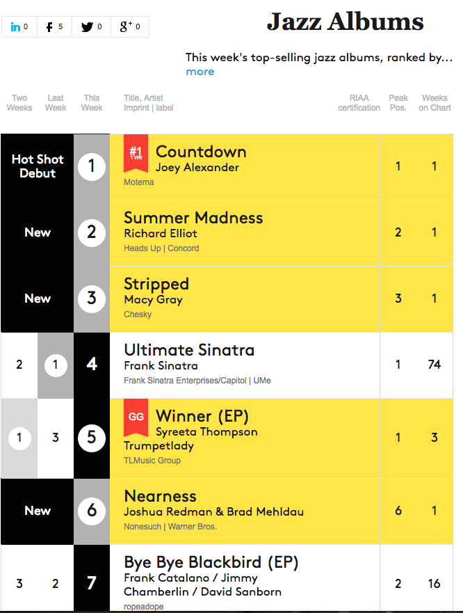 Macy Gray Billboard Chart